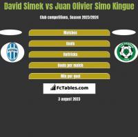 David Simek vs Juan Olivier Simo Kingue h2h player stats