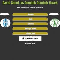 David Simek vs Dominik Dominik Hasek h2h player stats