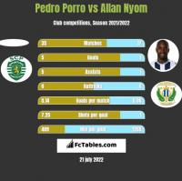 Pedro Porro vs Allan Nyom h2h player stats