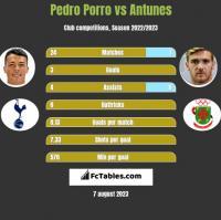 Pedro Porro vs Antunes h2h player stats