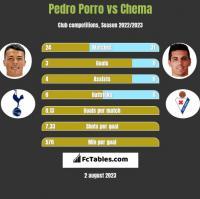 Pedro Porro vs Chema h2h player stats
