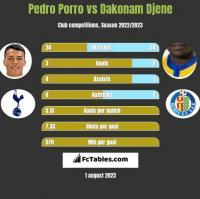 Pedro Porro vs Dakonam Djene h2h player stats