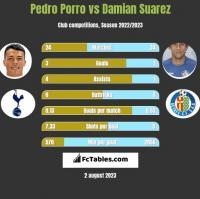 Pedro Porro vs Damian Suarez h2h player stats