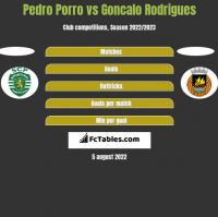 Pedro Porro vs Goncalo Rodrigues h2h player stats