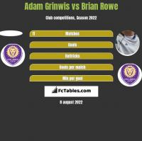 Adam Grinwis vs Brian Rowe h2h player stats