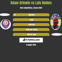 Adam Grinwis vs Luis Robles h2h player stats