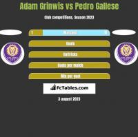 Adam Grinwis vs Pedro Gallese h2h player stats
