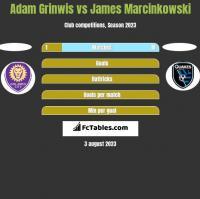 Adam Grinwis vs James Marcinkowski h2h player stats