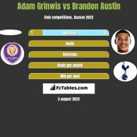 Adam Grinwis vs Brandon Austin h2h player stats