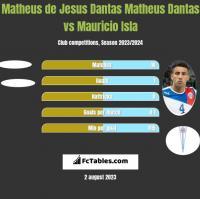 Matheus de Jesus Dantas Matheus Dantas vs Mauricio Isla h2h player stats