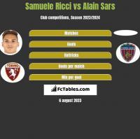 Samuele Ricci vs Alain Sars h2h player stats