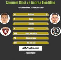 Samuele Ricci vs Andrea Fiordilino h2h player stats