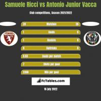 Samuele Ricci vs Antonio Junior Vacca h2h player stats