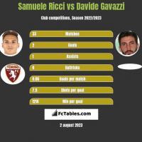 Samuele Ricci vs Davide Gavazzi h2h player stats