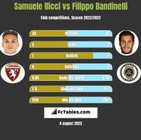 Samuele Ricci vs Filippo Bandinelli h2h player stats