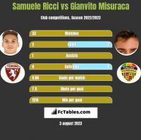 Samuele Ricci vs Gianvito Misuraca h2h player stats