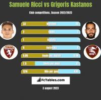 Samuele Ricci vs Grigoris Kastanos h2h player stats
