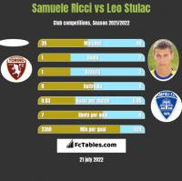 Samuele Ricci vs Leo Stulac h2h player stats