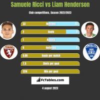 Samuele Ricci vs Liam Henderson h2h player stats
