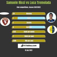 Samuele Ricci vs Luca Tremolada h2h player stats