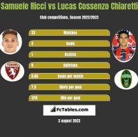 Samuele Ricci vs Lucas Cossenzo Chiaretti h2h player stats