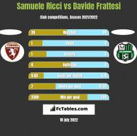 Samuele Ricci vs Davide Frattesi h2h player stats