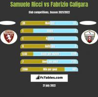 Samuele Ricci vs Fabrizio Caligara h2h player stats