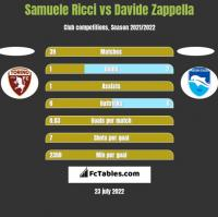 Samuele Ricci vs Davide Zappella h2h player stats