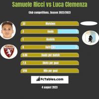 Samuele Ricci vs Luca Clemenza h2h player stats