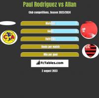 Paul Rodriguez vs Allan h2h player stats