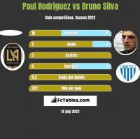 Paul Rodriguez vs Bruno Silva h2h player stats