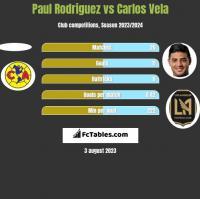 Paul Rodriguez vs Carlos Vela h2h player stats