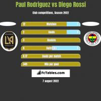 Paul Rodriguez vs Diego Rossi h2h player stats