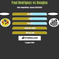 Paul Rodriguez vs Douglas h2h player stats