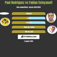 Paul Rodriguez vs Fabian Estoyanoff h2h player stats