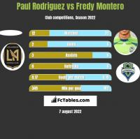 Paul Rodriguez vs Fredy Montero h2h player stats