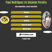 Paul Rodriguez vs Guzman Pereira h2h player stats