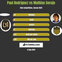 Paul Rodriguez vs Mathias Corujo h2h player stats