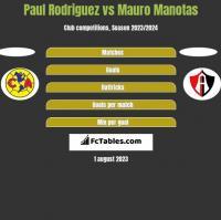 Paul Rodriguez vs Mauro Manotas h2h player stats