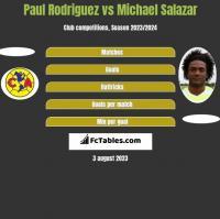 Paul Rodriguez vs Michael Salazar h2h player stats