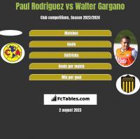 Paul Rodriguez vs Walter Gargano h2h player stats