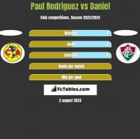 Paul Rodriguez vs Daniel h2h player stats