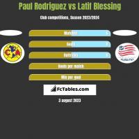 Paul Rodriguez vs Latif Blessing h2h player stats