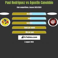 Paul Rodriguez vs Agustin Canobbio h2h player stats