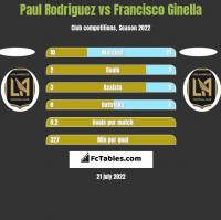 Paul Rodriguez vs Francisco Ginella h2h player stats