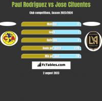 Paul Rodriguez vs Jose Cifuentes h2h player stats