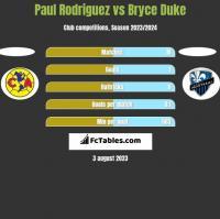 Paul Rodriguez vs Bryce Duke h2h player stats