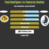 Paul Rodriguez vs Cameron Dunbar h2h player stats