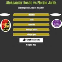 Aleksandar Kostic vs Florian Jaritz h2h player stats