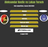 Aleksandar Kostic vs Lukas Tursch h2h player stats